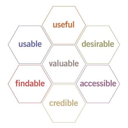 UX Honeycomb, coined by Peter Morville, British information architect and UX guru